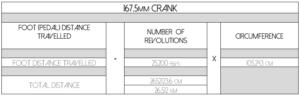 Short Crank Length Stats