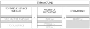 Long Crank Length Stats