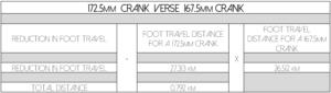 Long vs Short Cranks Length