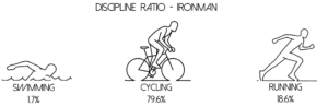 Triathlon ratios